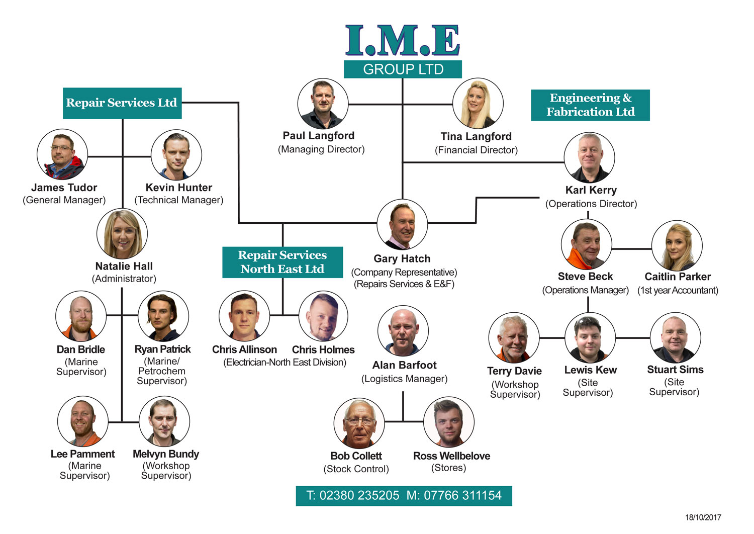 IME Group staff structure